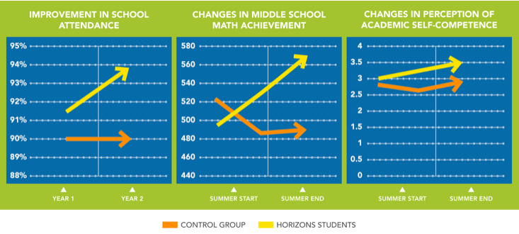 Tables showing improvement in school attendance, changes in middle school math achievement, and changes in perception of academic self-competence vs. a control group